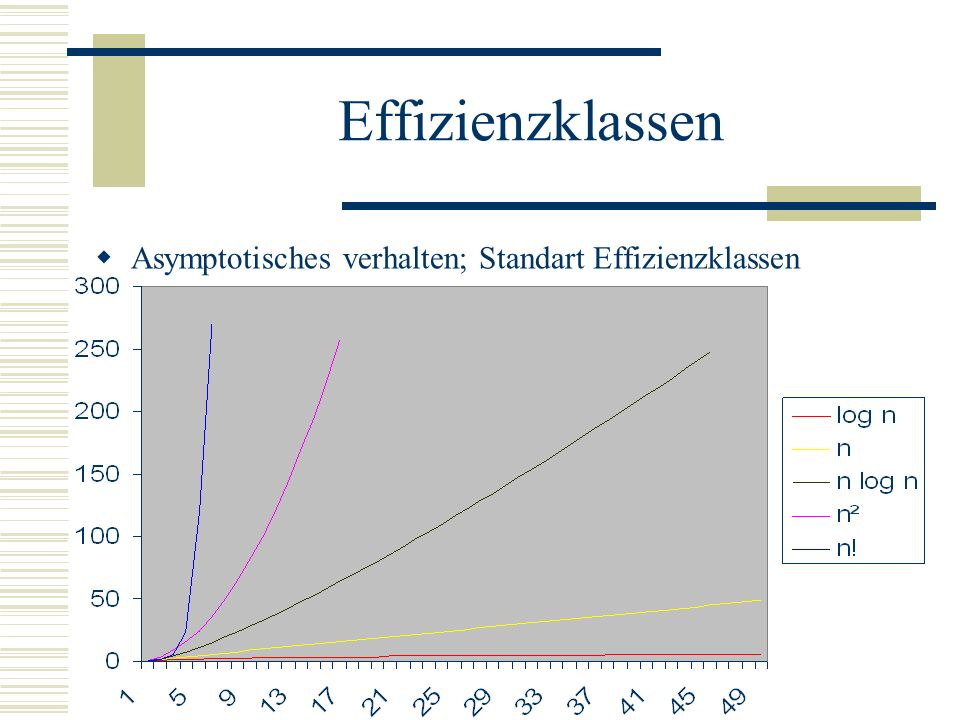 Effizienzklassen Klassifikation der Effizienz: Asymptotisches verhalten log n, n, n log n, n², n³, …,2 Langsam Steigend: log* n kleiner als 5 bis 2 Sc