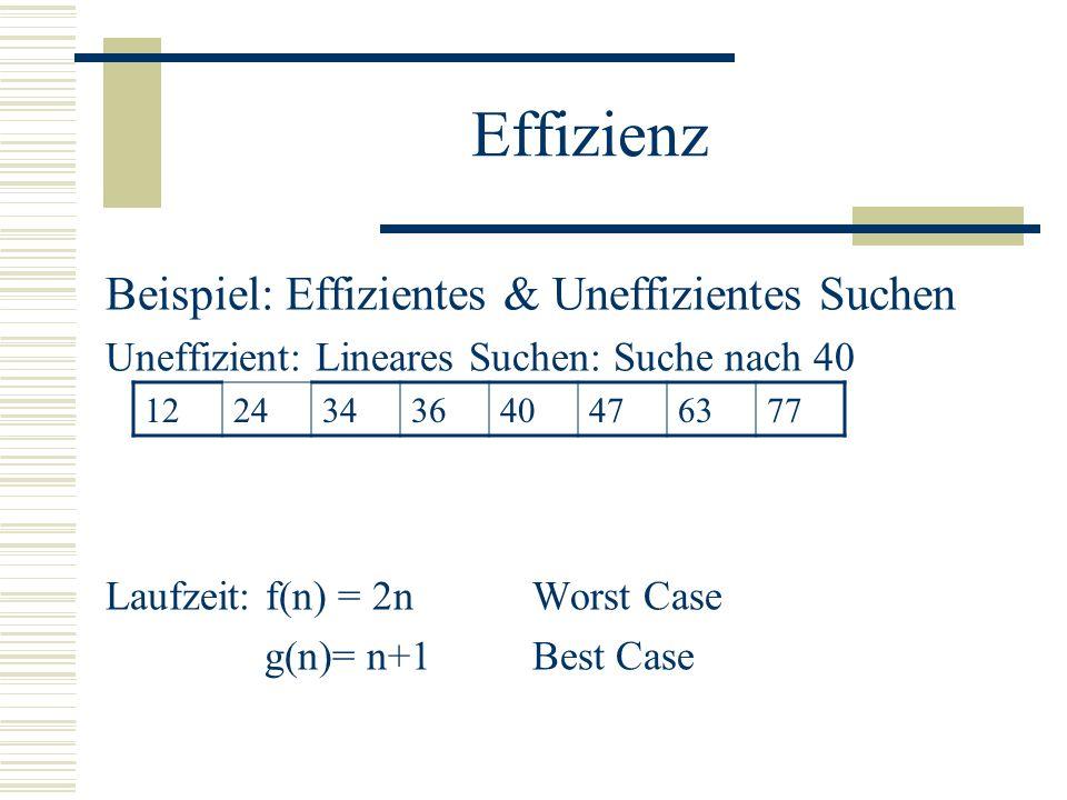 Effizienz Beispiel: Effizientes & Uneffizientes Suchen Uneffizient: Lineares Suchen: Suche nach 40 Laufzeit: f(n) = 2nWorst Case g(n)= n+1Best Case 1224343640476377