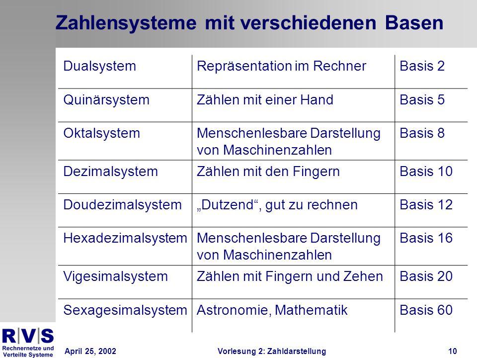 April 25, 2002Vorlesung 2: Zahldarstellung10 Zahlensysteme mit verschiedenen Basen DualsystemRepräsentation im RechnerBasis 2 QuinärsystemZählen mit e