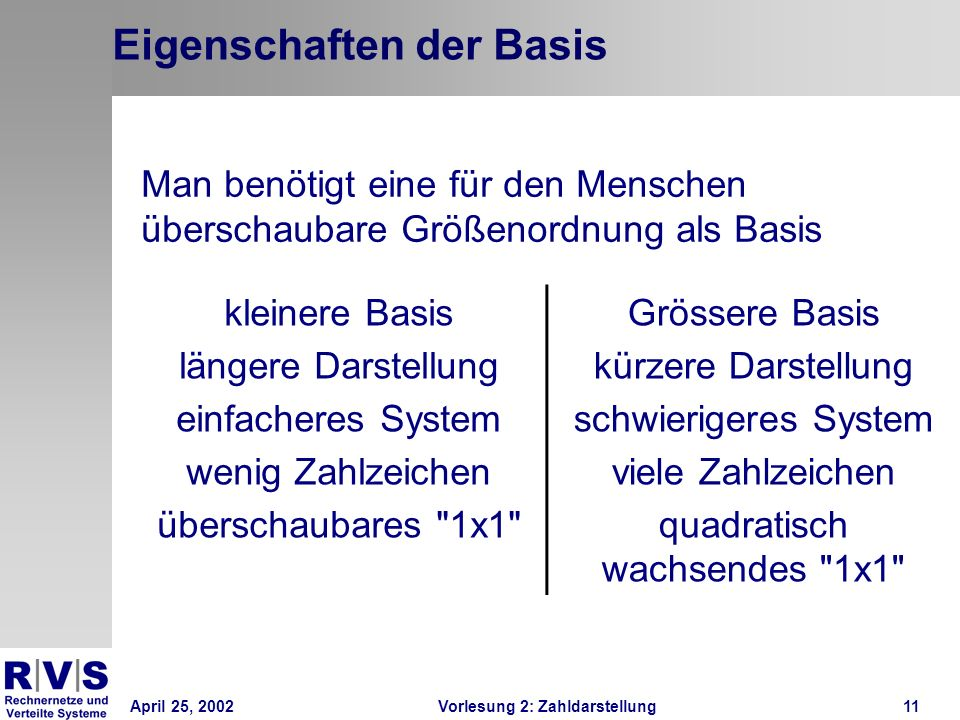 April 25, 2002Vorlesung 2: Zahldarstellung11 Eigenschaften der Basis Man benötigt eine für den Menschen überschaubare Größenordnung als Basis kleinere
