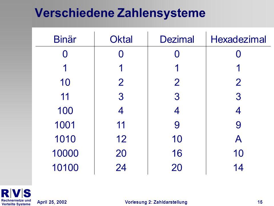 April 25, 2002Vorlesung 2: Zahldarstellung15 Verschiedene Zahlensysteme BinärOktalDezimalHexadezimal 0 1 10 11 100 1001 1010 10000 10100 0 1 2 3 4 11