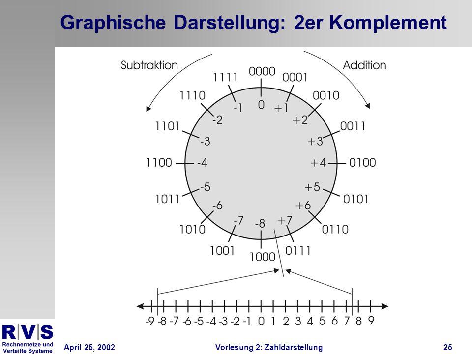 April 25, 2002Vorlesung 2: Zahldarstellung25 Graphische Darstellung: 2er Komplement
