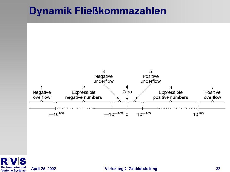 April 25, 2002Vorlesung 2: Zahldarstellung32 Dynamik Fließkommazahlen