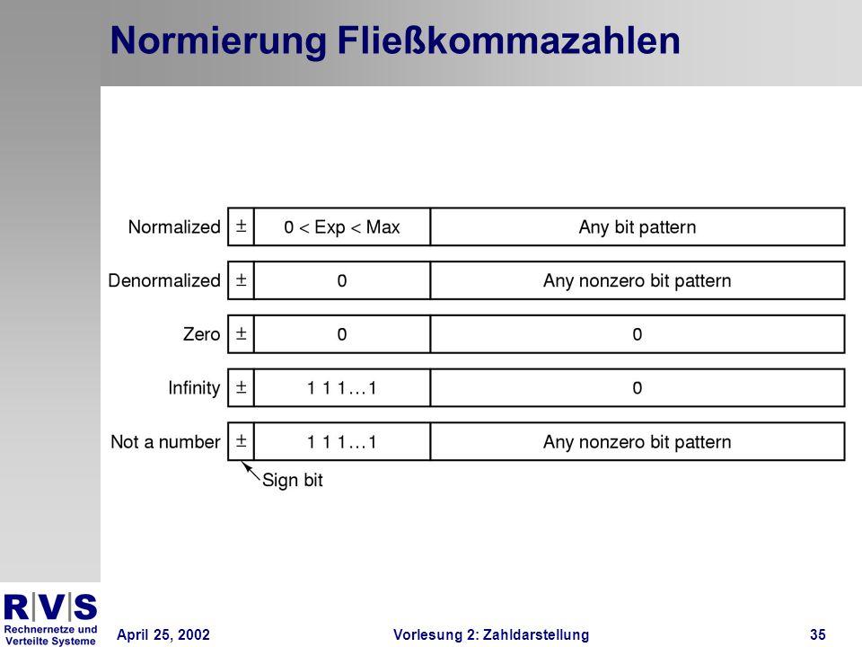 April 25, 2002Vorlesung 2: Zahldarstellung35 Normierung Fließkommazahlen