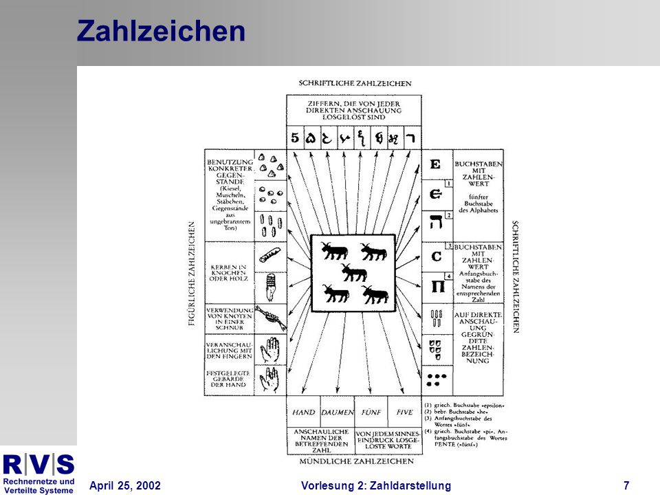 April 25, 2002Vorlesung 2: Zahldarstellung7 Zahlzeichen