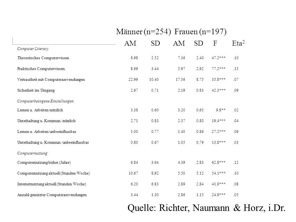 Tab. 1: Mittelwerte, Streuungen und univariate Geschlechtervergleiche für Computer Literacy-Variablen, computerbezogene Einstellungen und Variablen de