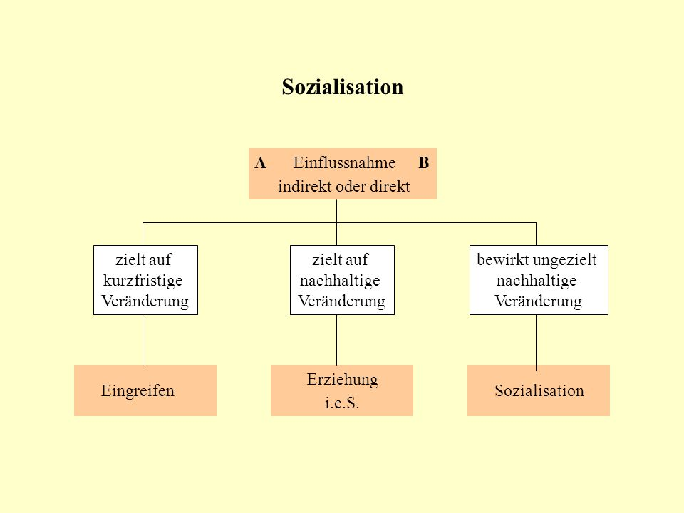 Sozialisation AEinflussnahmeB indirekt oder direkt Erziehung i.e.S. Sozialisation zielt auf nachhaltige Veränderung Eingreifen zielt auf kurzfristige