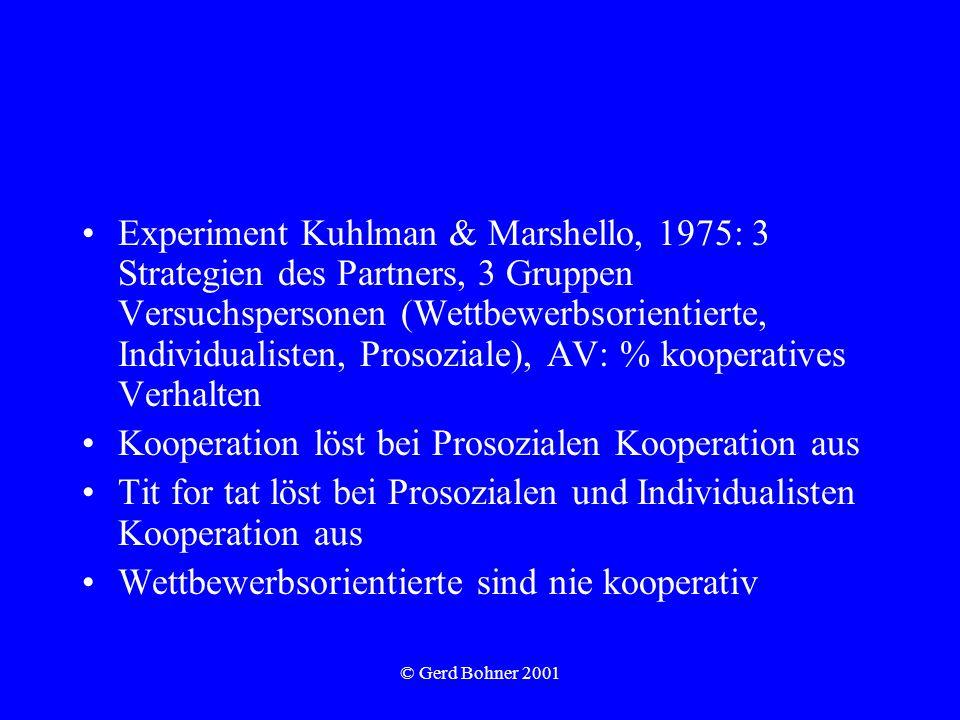 © Gerd Bohner 2001 Experiment Kuhlman & Marshello, 1975: 3 Strategien des Partners, 3 Gruppen Versuchspersonen (Wettbewerbsorientierte, Individualisten, Prosoziale), AV: % kooperatives Verhalten Kooperation löst bei Prosozialen Kooperation aus Tit for tat löst bei Prosozialen und Individualisten Kooperation aus Wettbewerbsorientierte sind nie kooperativ