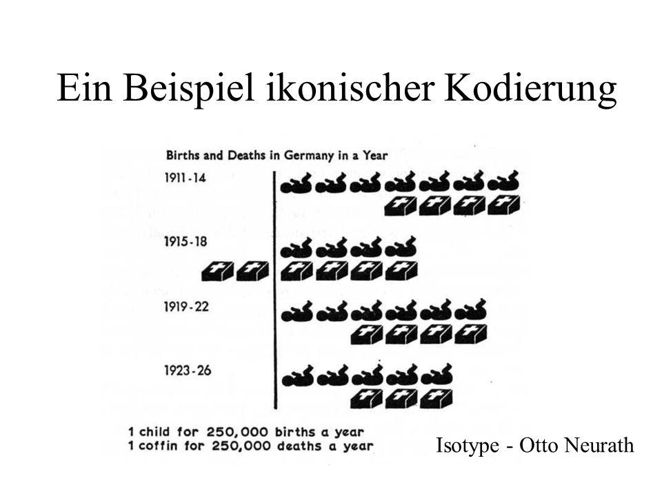 Ein Beispiel ikonischer Kodierung Isotype - Otto Neurath