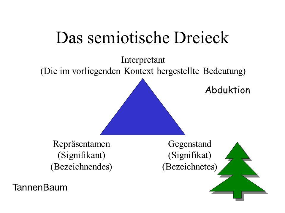 Das semiotische Dreieck Repräsentamen (Signifikant) (Bezeichnendes) Gegenstand (Signifikat) (Bezeichnetes) Interpretant (Die im vorliegenden Kontext h