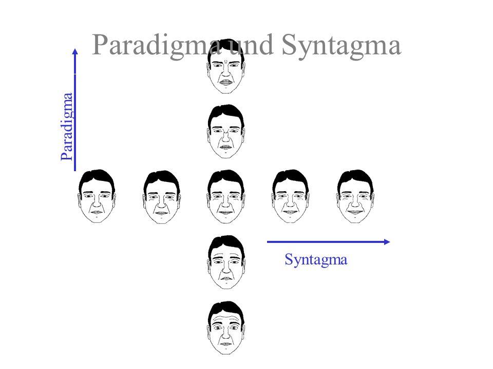Beziehung zwischen Zeichen (Signifikant) und Bezeichnetem (Signifikat) Konventionelles Zeichen (willkürlich) Ikon (Ähnlichkeitsbeziehung) Index (natürliche Beziehung)