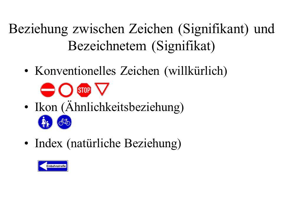 Beziehung zwischen Zeichen (Signifikant) und Bezeichnetem (Signifikat) Konventionelles Zeichen (willkürlich) Ikon (Ähnlichkeitsbeziehung) Index (natür