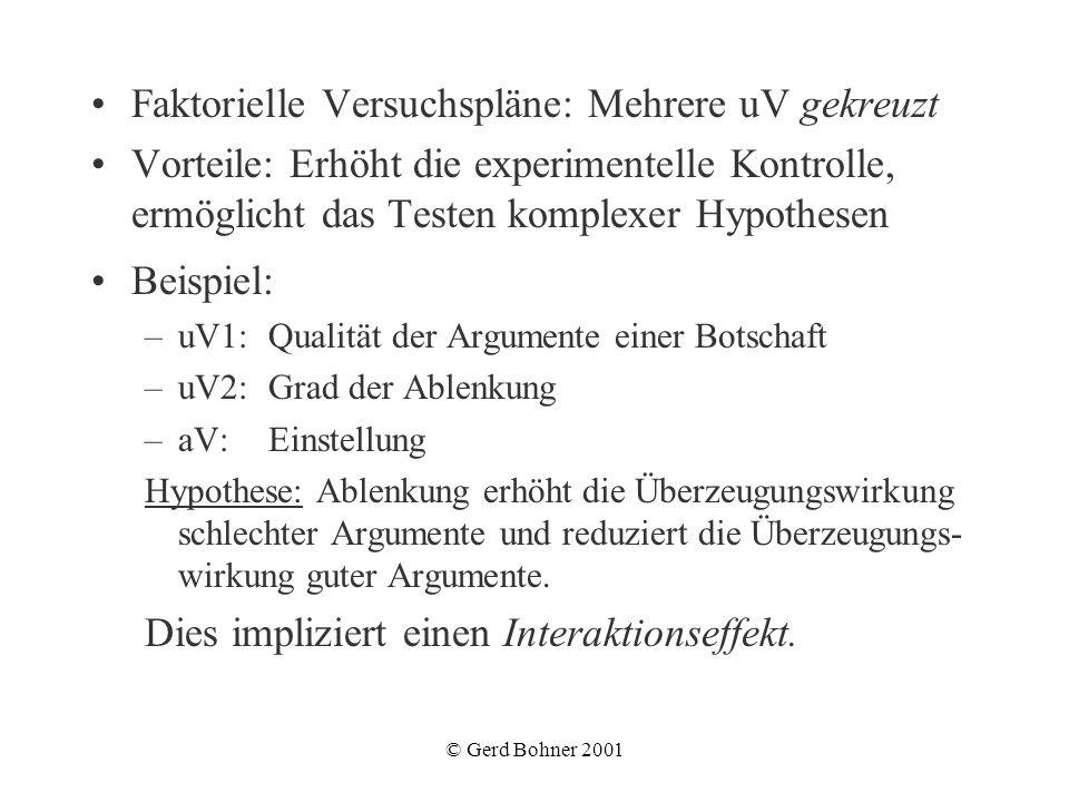 © Gerd Bohner 2001 Faktorielle Versuchspläne: Mehrere uV gekreuzt Vorteile: Erhöht die experimentelle Kontrolle, ermöglicht das Testen komplexer Hypot