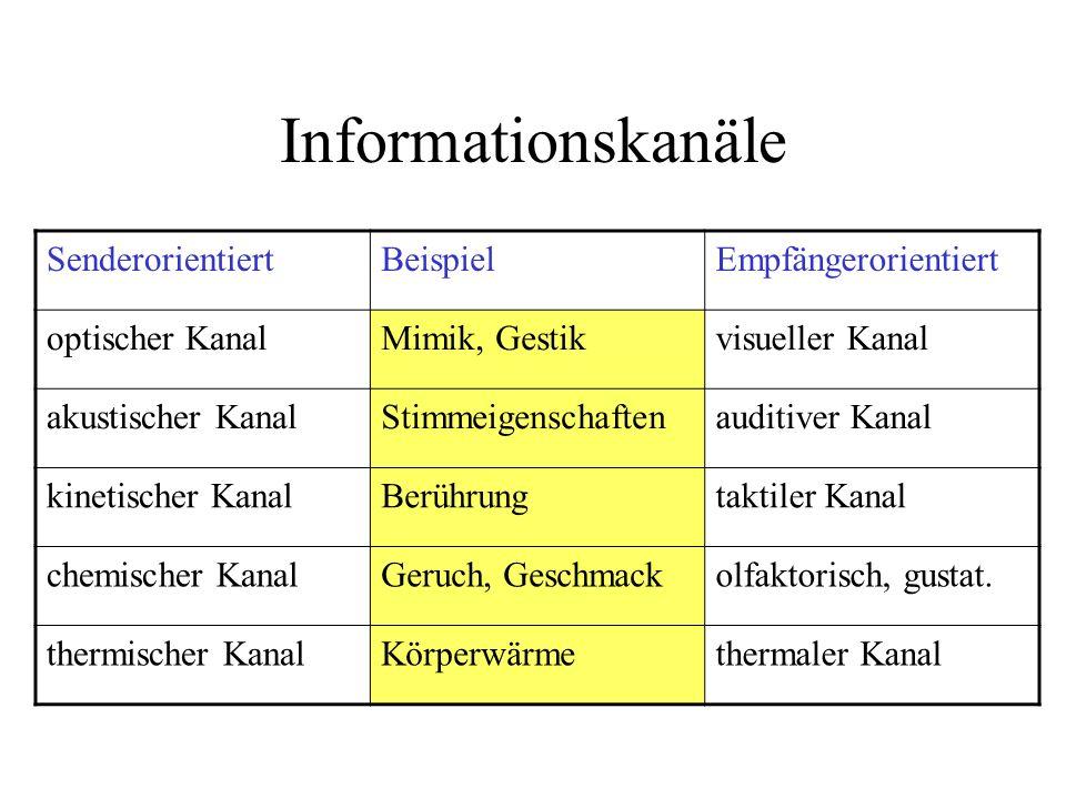 Elemente nonverbaler Kommunikation (aus Bekmeier, 1989)