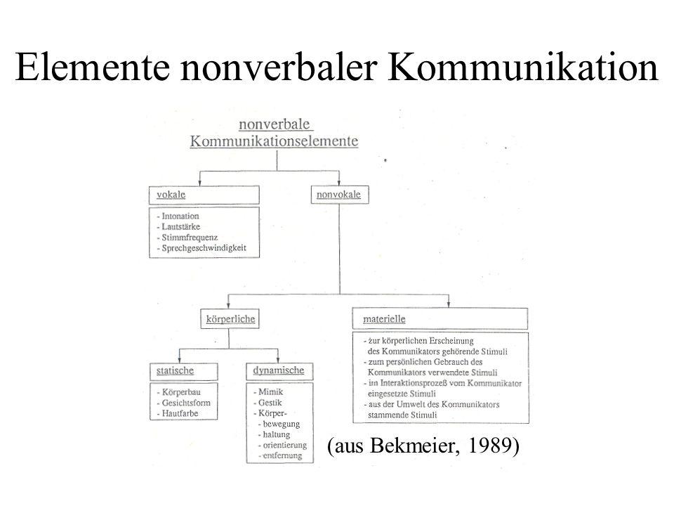 Beziehung zwischen verbaler und nonverbaler Kommunikation im Gespräch Parasemantische Funktionen Substitution: Kopfnicken = ja, Victory-Zeichen.