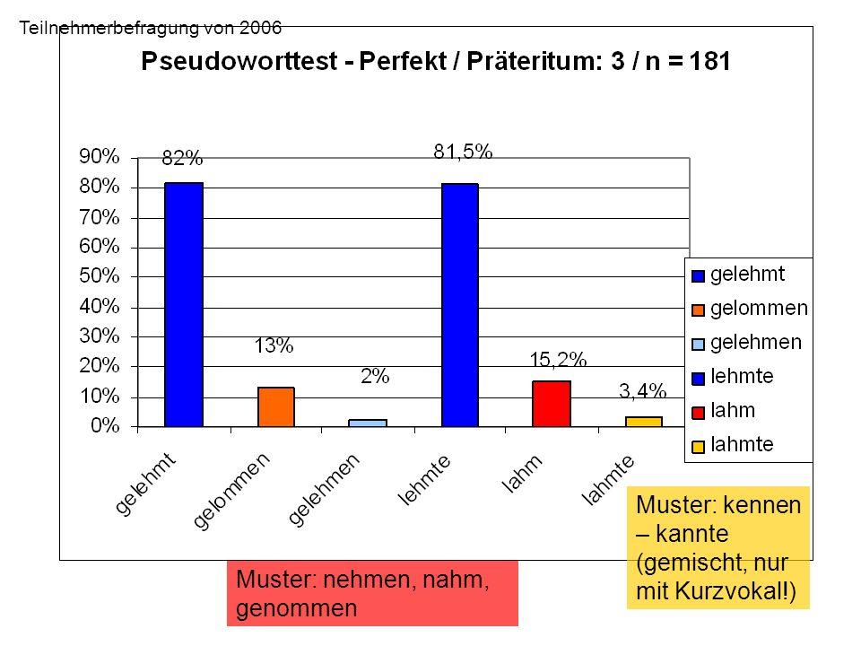 Muster: nehmen, nahm, genommen Muster: kennen – kannte (gemischt, nur mit Kurzvokal!) Teilnehmerbefragung von 2006