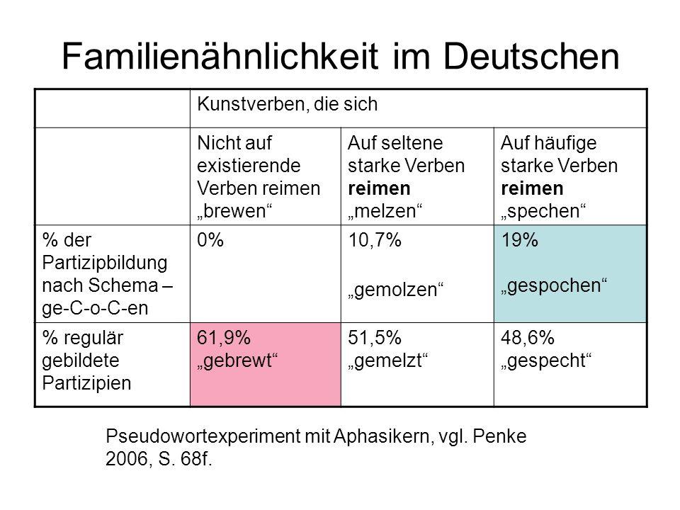 Familienähnlichkeit im Deutschen Kunstverben, die sich Nicht auf existierende Verben reimen brewen Auf seltene starke Verben reimen melzen Auf häufige