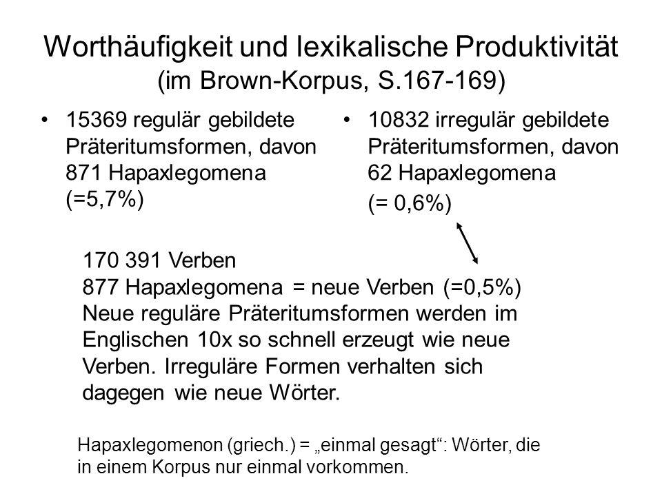 Worthäufigkeit und lexikalische Produktivität (im Brown-Korpus, S.167-169) 15369 regulär gebildete Präteritumsformen, davon 871 Hapaxlegomena (=5,7%)