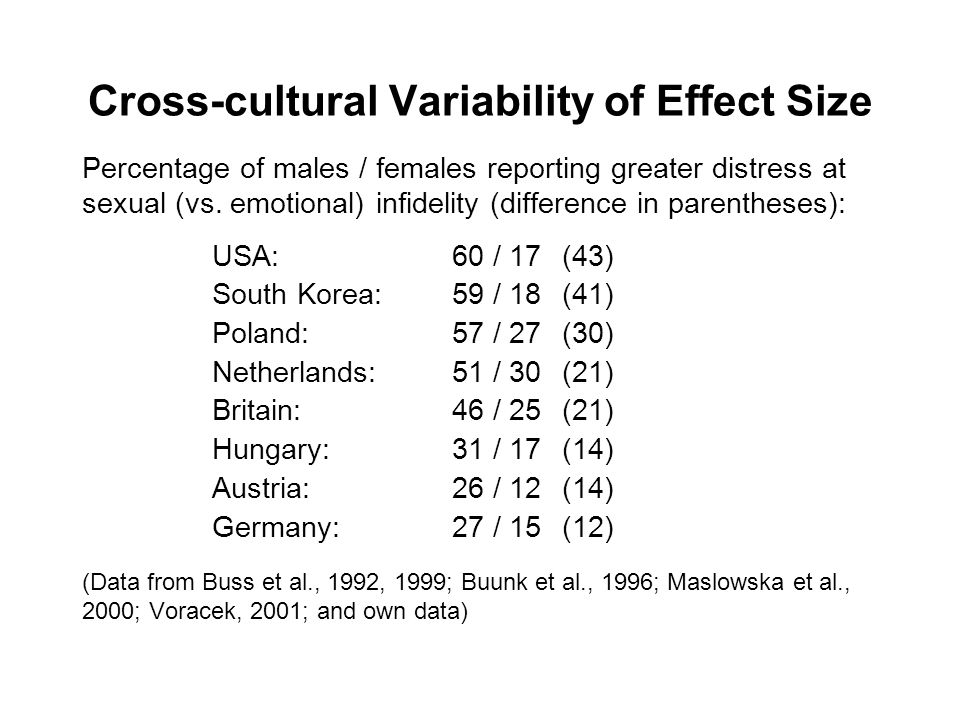 Cross-cultural Variability of Effect Size Percentage of males / females reporting greater distress at sexual (vs. emotional) infidelity (difference in