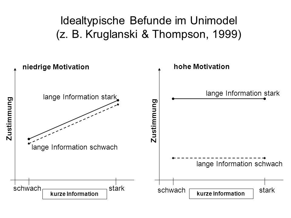 Idealtypische Befunde im Unimodel (z. B. Kruglanski & Thompson, 1999) niedrige Motivation hohe Motivation schwach stark lange Information schwach lang