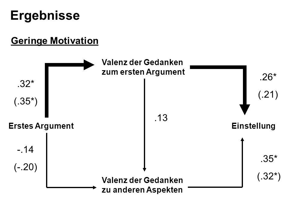 Valenz der Gedanken zu anderen Aspekten Valenz der Gedanken zum ersten Argument EinstellungErstes Argument.13.32* (.35*) -.14 (-.20).26* (.21).35* (.3