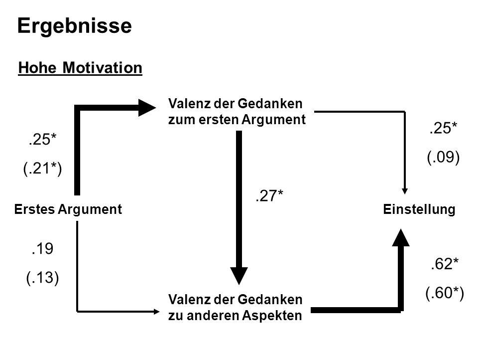 Valenz der Gedanken zu anderen Aspekten Valenz der Gedanken zum ersten Argument EinstellungErstes Argument.27*.25* (.21*).19 (.13).25* (.09).62* (.60*