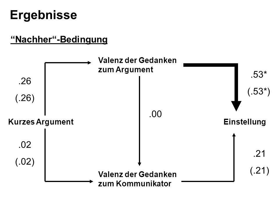 Valenz der Gedanken zum Kommunikator Valenz der Gedanken zum Argument EinstellungKurzes Argument.00.26 (.26).02 (.02).53* (.53*).21 (.21) Ergebnisse N