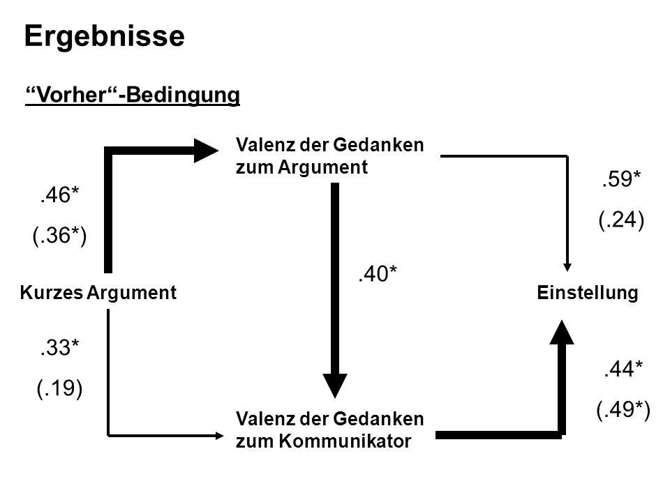 Valenz der Gedanken zum Kommunikator Valenz der Gedanken zum Argument EinstellungKurzes Argument.40*.46* (.36*).33* (.19).59* (.24).44* (.49*) Ergebni