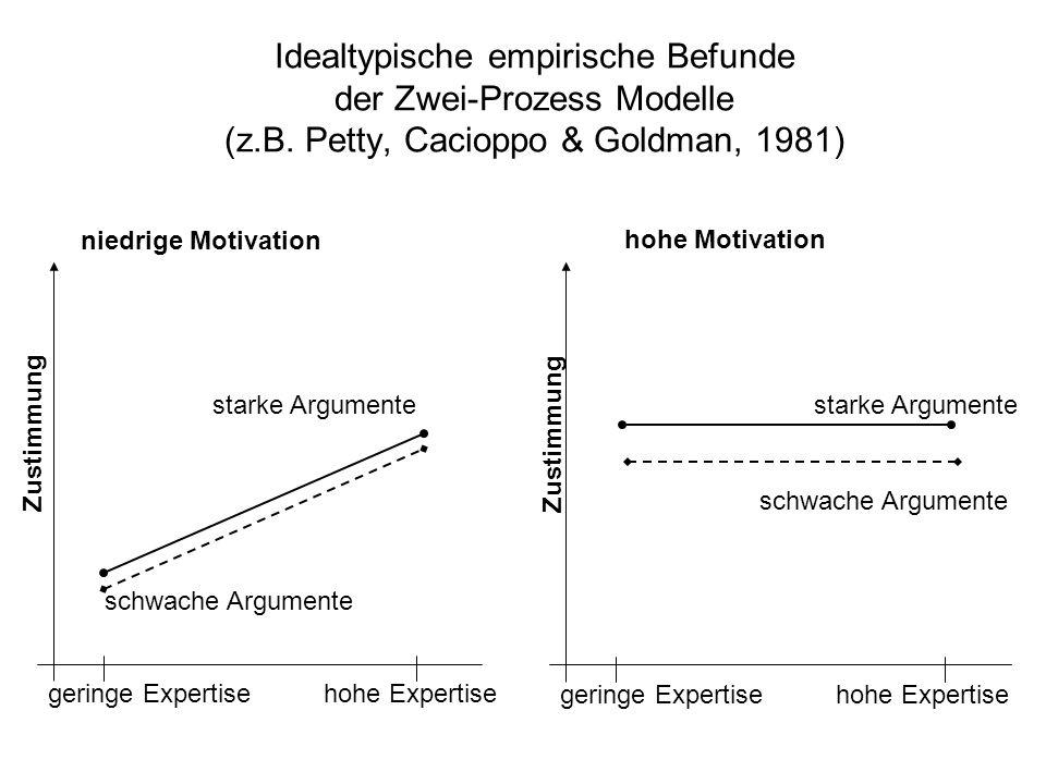 Idealtypische empirische Befunde der Zwei-Prozess Modelle (z.B. Petty, Cacioppo & Goldman, 1981) niedrige Motivation hohe Motivation geringe Expertise