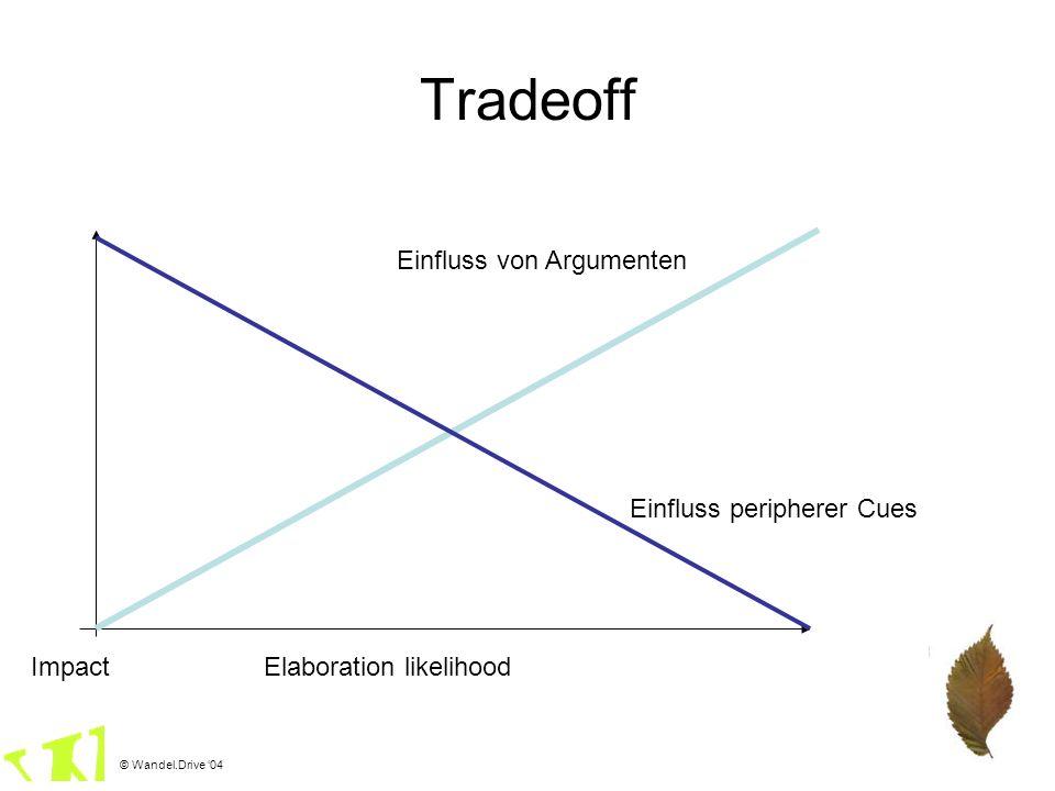 © Wandel.Drive 04 Tradeoff Elaboration likelihood Einfluss peripherer Cues Einfluss von Argumenten Impact