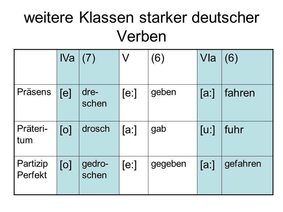 weitere Klassen starker deutscher Verben IVa(7)V(6)VIa(6) Präsens [e] dre- schen [e:] geben [a:]fahren Präteri- tum [o] drosch [a:] gab [u:]fuhr Parti