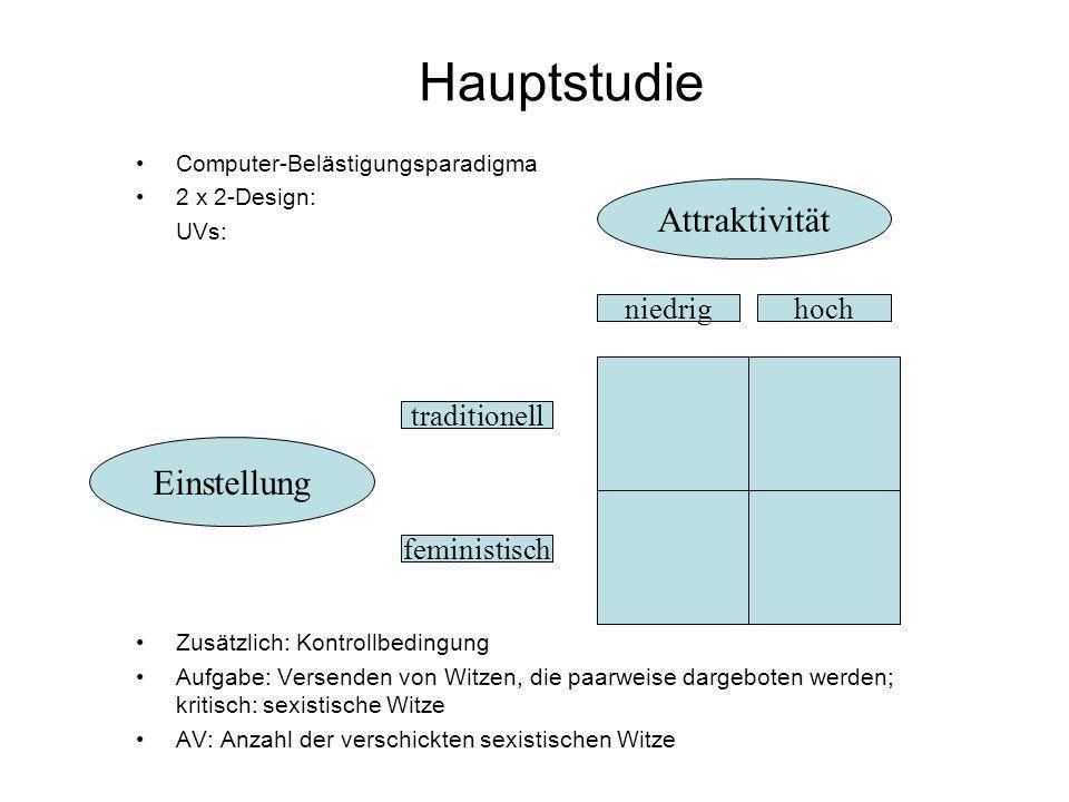 Hauptstudie Computer-Belästigungsparadigma 2 x 2-Design: UVs: Zusätzlich: Kontrollbedingung Aufgabe: Versenden von Witzen, die paarweise dargeboten we