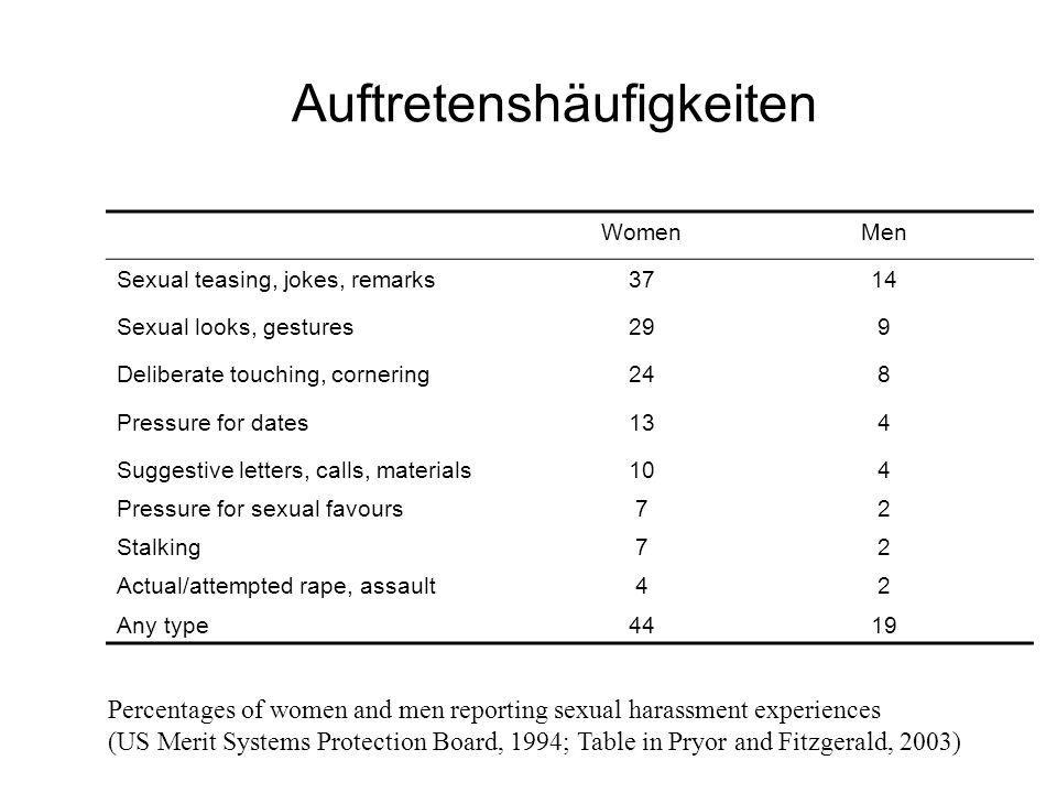 Auftretenshäufigkeiten WomenMen Sexual teasing, jokes, remarks3714 Sexual looks, gestures299 Deliberate touching, cornering248 Pressure for dates134 S