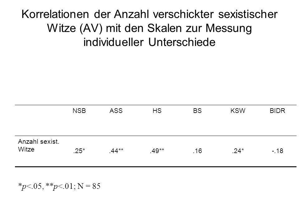 Korrelationen der Anzahl verschickter sexistischer Witze (AV) mit den Skalen zur Messung individueller Unterschiede NSBASSHSBSKSWBIDR Anzahl sexist. W