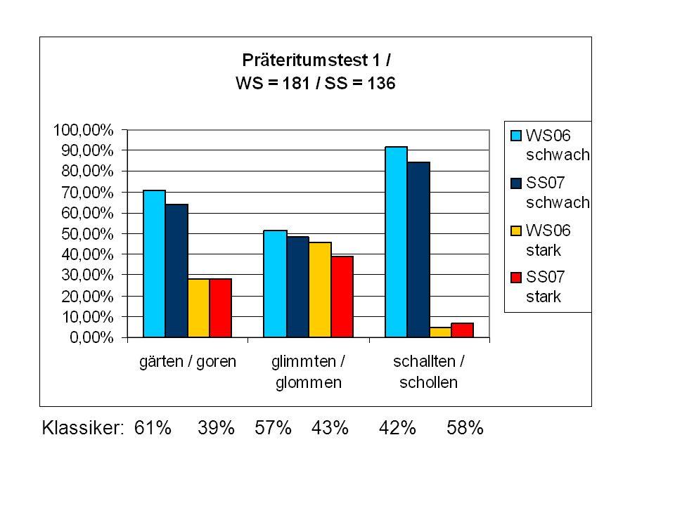 Teilnehmerbefragung WS06 / SS07: Nebenformen WS 06/07SS 07 glimmte9351,7 %6645,6 % glomm8245,6 %5339,0 % glimmte /glomm264,4 % glimmte /glamm*2 glamm*1*96,6 % gärte12370,7 %8764,0 % gor4928,2 %3827,9 % gärte / gor64,4 % gar*2 görte*2 gorte*1 gegoren2