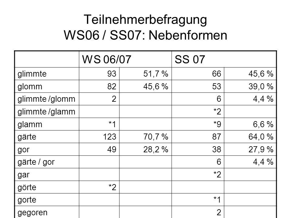 Teilnehmerbefragung WS06 / SS07: Nebenformen WS 06/07SS 07 glimmte9351,7 %6645,6 % glomm8245,6 %5339,0 % glimmte /glomm264,4 % glimmte /glamm*2 glamm*