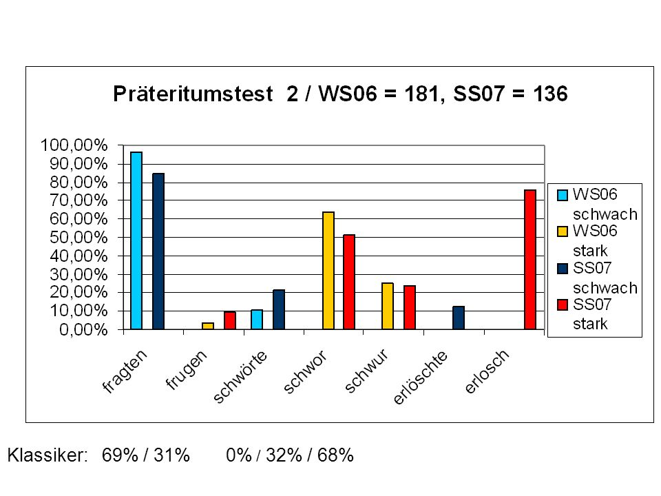 Teilnehmerbefragung WS06 / SS07: Nebenformen WS 06/07SS 07 fragten17596,7%11584,6% frugen63,3%139,6% fragte / frug75,1% schwörte1910,5%2921,3% schwor11563,5%7051,5% schwur4524,9%3223,5% schwörte / schwor42,9% schallte16491,6%11584,6% scholl84,5%96,6% schall / schallte*2 scholl / schallte2 schall*52,8%*53,7%