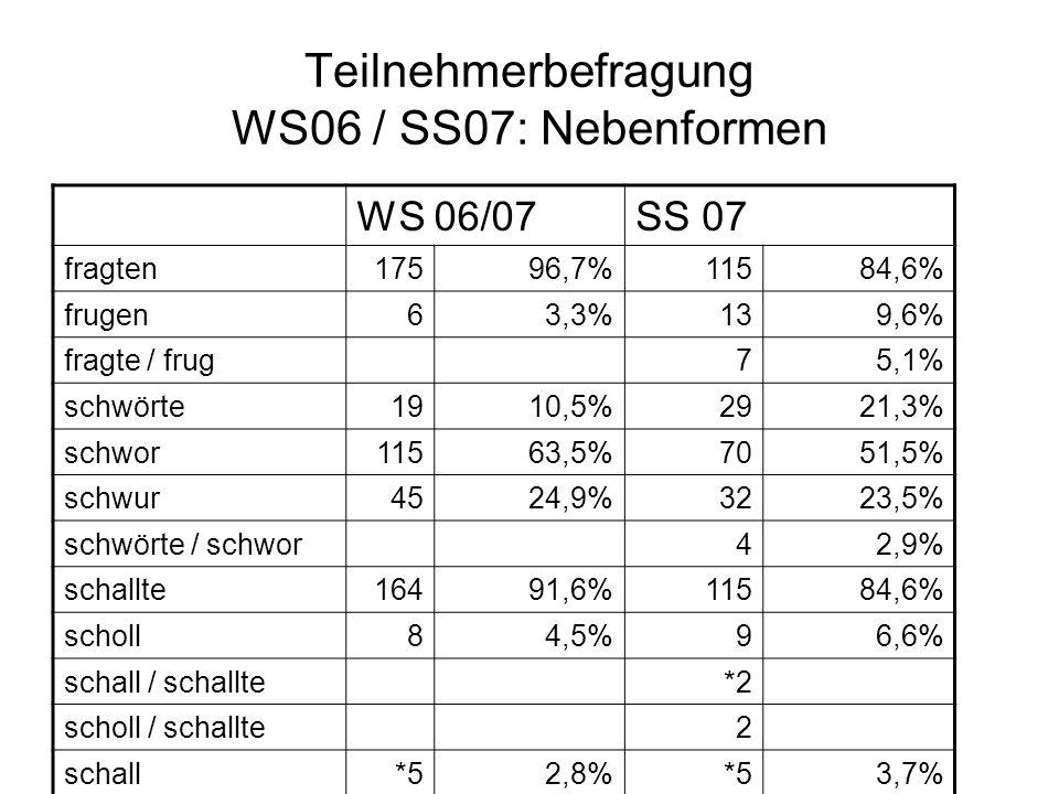 Teilnehmerbefragung WS06 / SS07: Nebenformen WS 06/07SS 07 fragten17596,7%11584,6% frugen63,3%139,6% fragte / frug75,1% schwörte1910,5%2921,3% schwor1