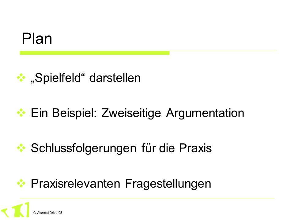 © Wandel.Drive 05 Plan Spielfeld darstellen Ein Beispiel: Zweiseitige Argumentation Schlussfolgerungen für die Praxis Praxisrelevanten Fragestellungen