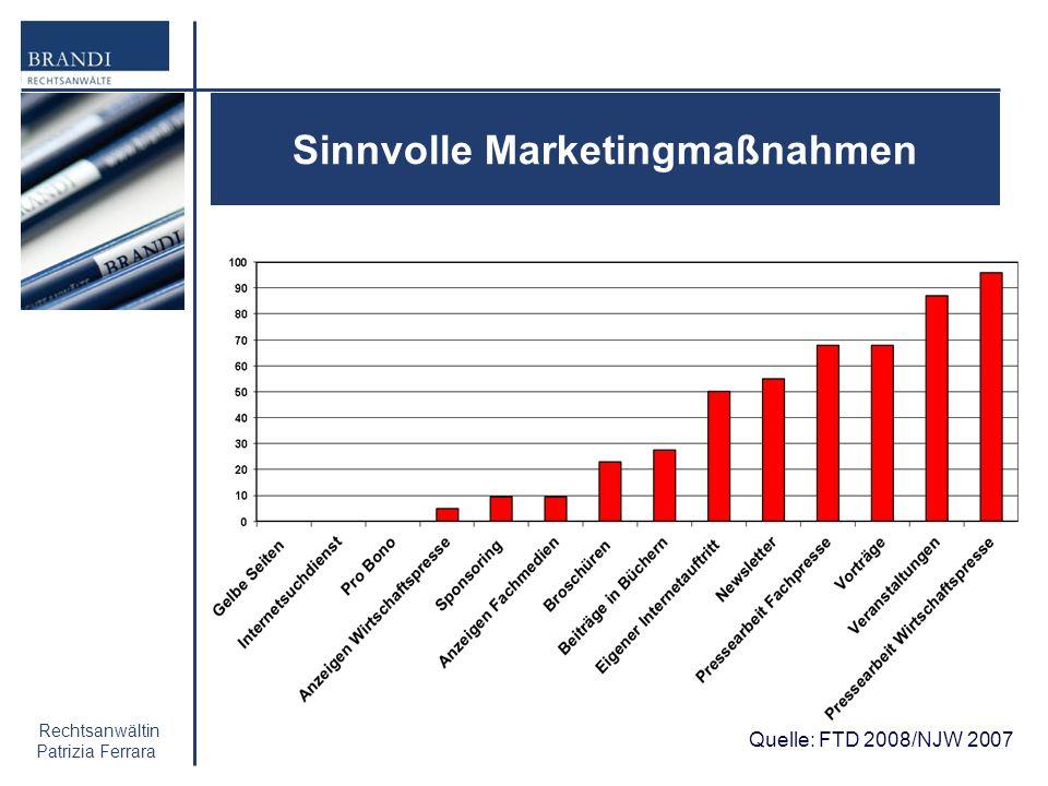 Rechtsanwältin Patrizia Ferrara Sinnvolle Marketingmaßnahmen Quelle: FTD 2008/NJW 2007