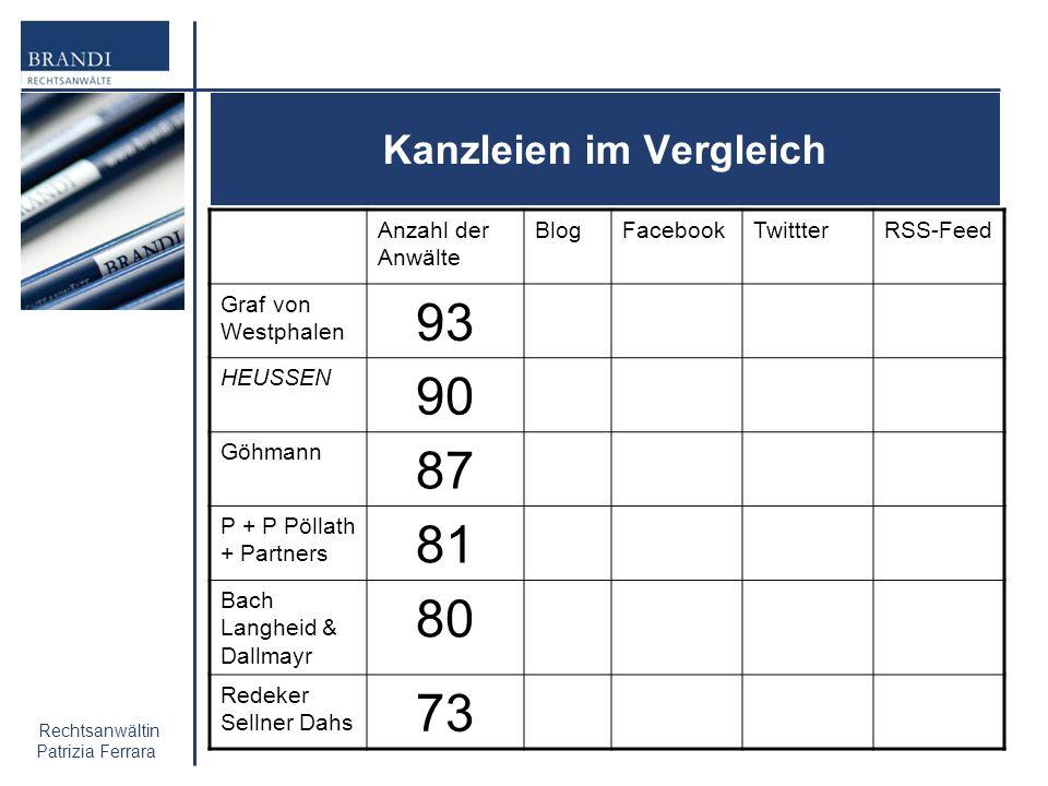 Rechtsanwältin Patrizia Ferrara Kanzleien im Vergleich Anzahl der Anwälte BlogFacebookTwittterRSS-Feed Graf von Westphalen 93 HEUSSEN 90 Göhmann 87 P