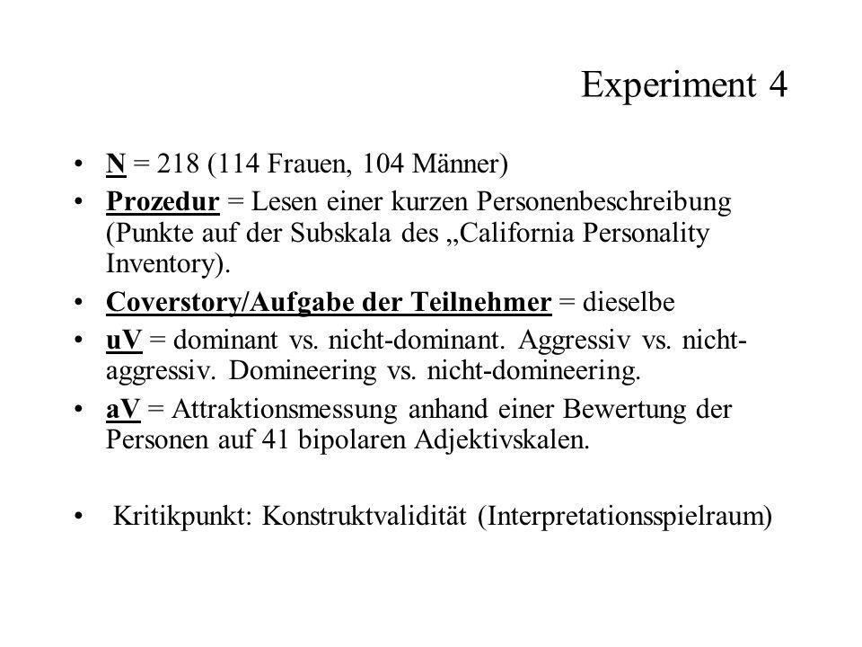 Experiment 4 N = 218 (114 Frauen, 104 Männer) Prozedur = Lesen einer kurzen Personenbeschreibung (Punkte auf der Subskala des California Personality I