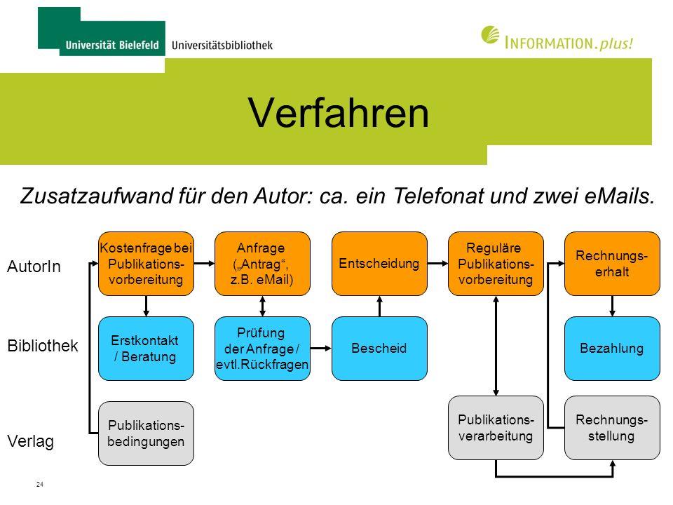 25 Praxis und Erfahrungen Start mit Ankündigung durch Prorektor für Forschung im Okt.