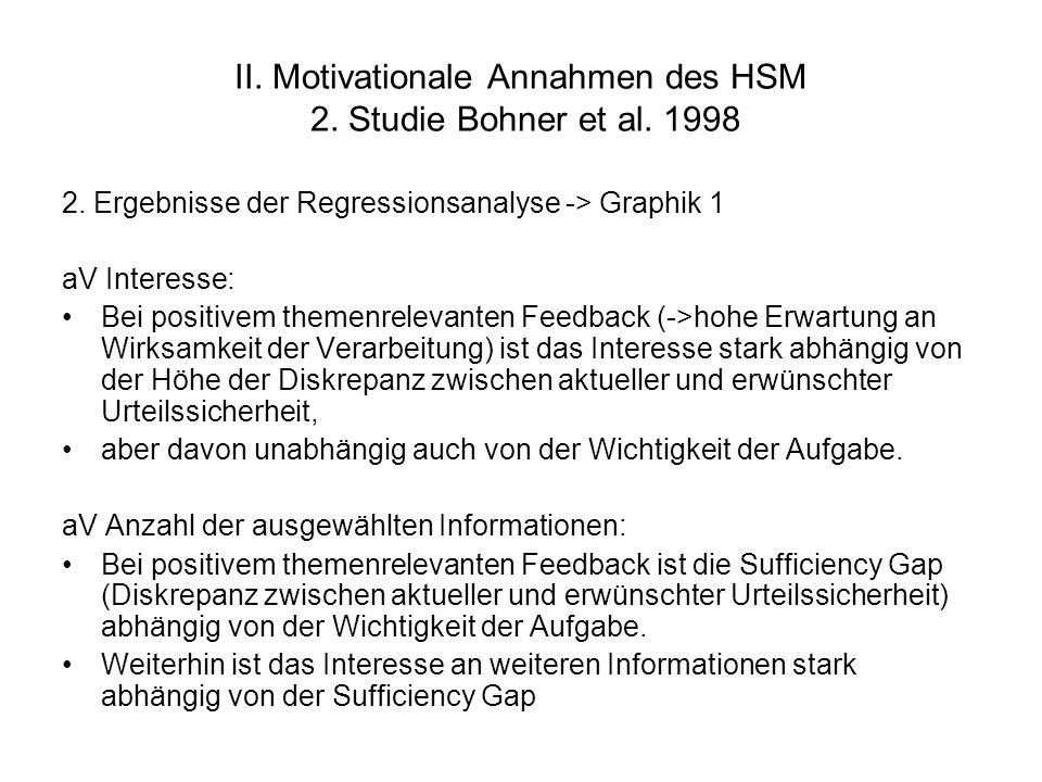II. Motivationale Annahmen des HSM 2. Studie Bohner et al. 1998 2. Ergebnisse der Regressionsanalyse -> Graphik 1 aV Interesse: Bei positivem themenre