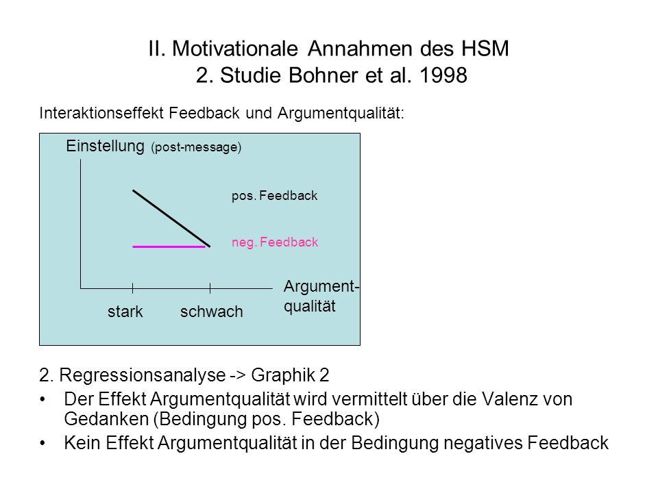 II. Motivationale Annahmen des HSM 2. Studie Bohner et al. 1998 Interaktionseffekt Feedback und Argumentqualität: 2. Regressionsanalyse -> Graphik 2 D