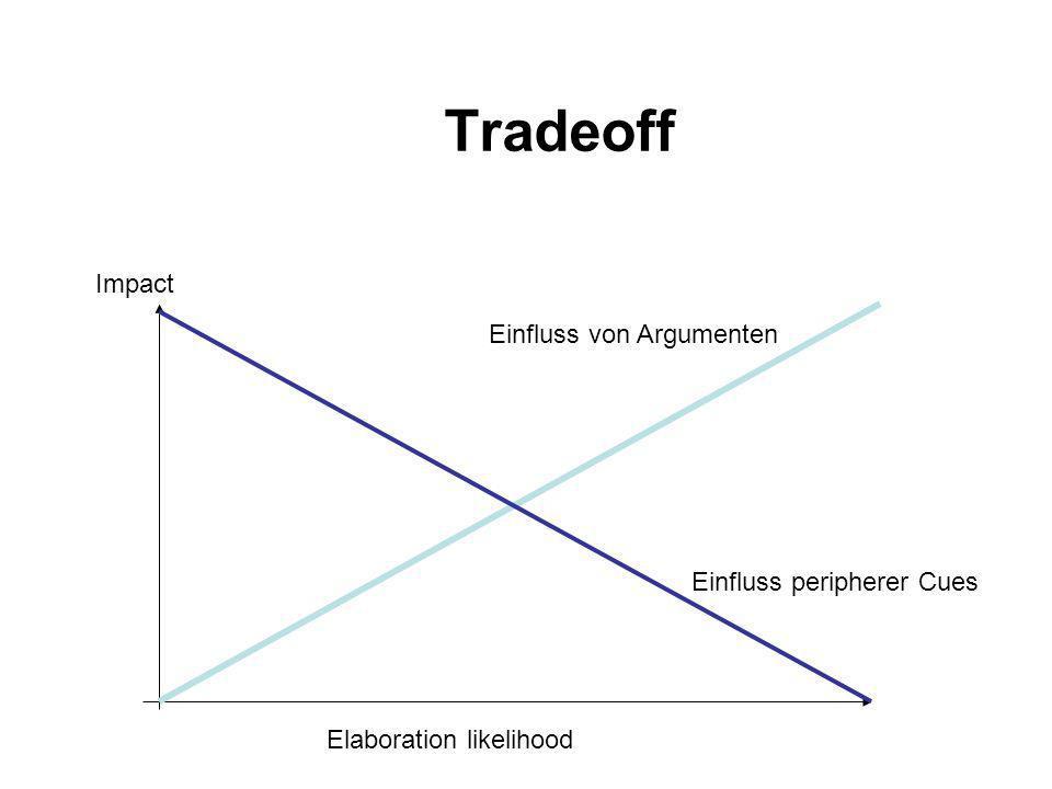 Tradeoff Elaboration likelihood Einfluss peripherer Cues Einfluss von Argumenten Impact