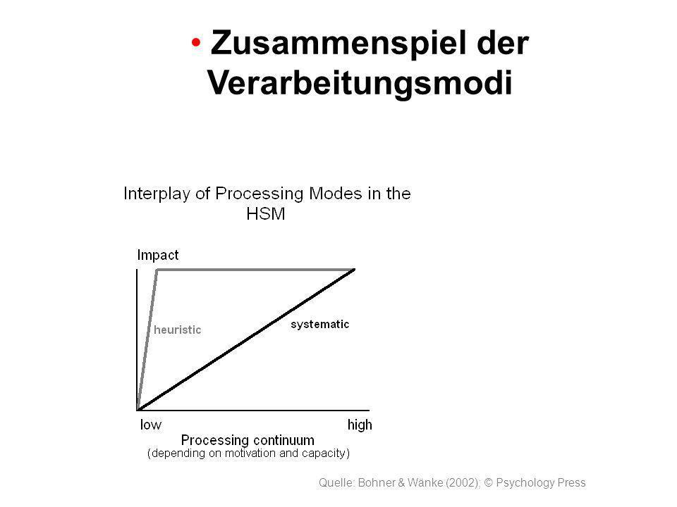 Quelle: Bohner & Wänke (2002); © Psychology Press Zusammenspiel der Verarbeitungsmodi