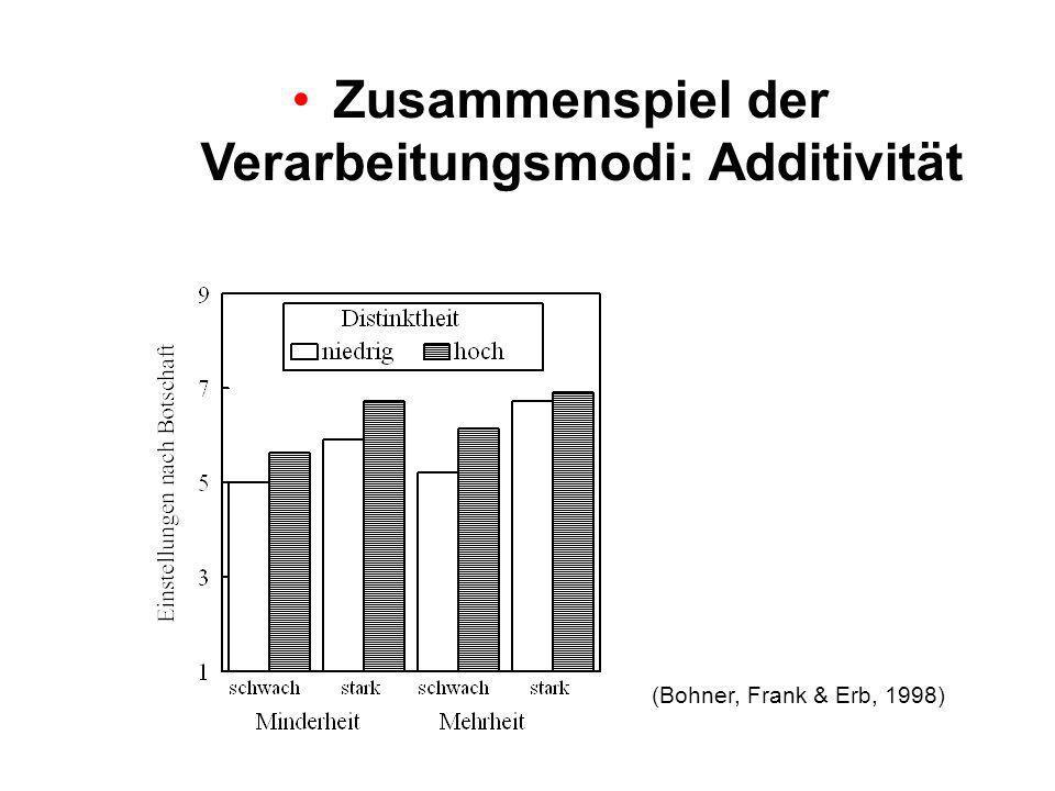 Zusammenspiel der Verarbeitungsmodi: Additivität (Bohner, Frank & Erb, 1998)