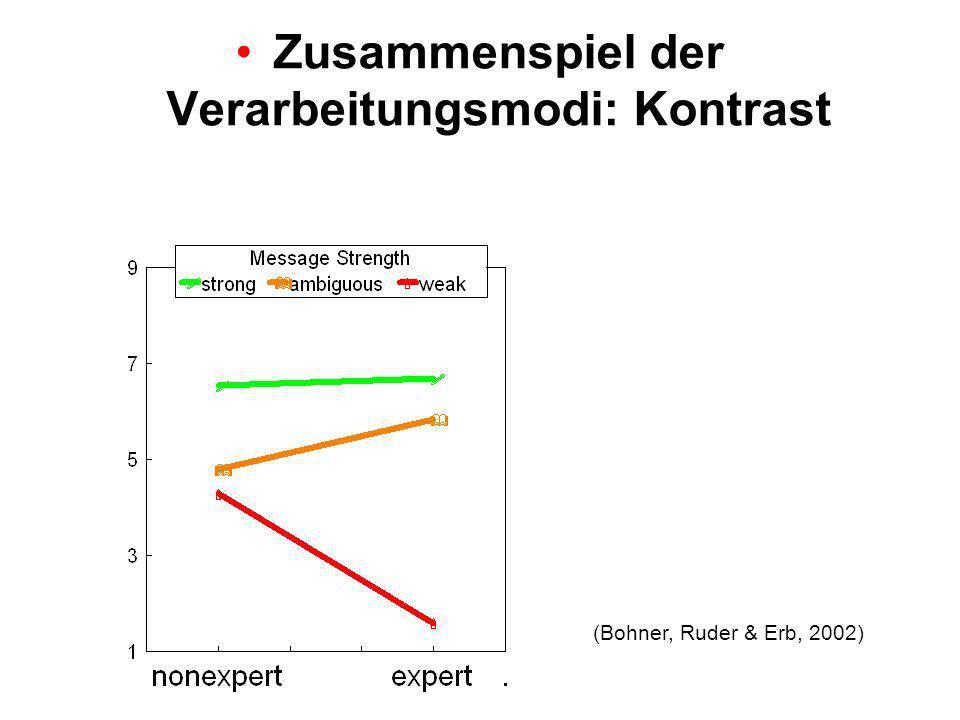 Zusammenspiel der Verarbeitungsmodi: Kontrast (Bohner, Ruder & Erb, 2002)