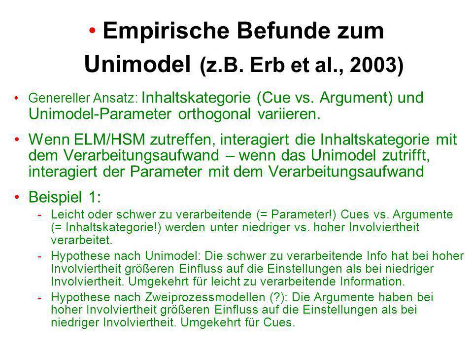 Genereller Ansatz: Inhaltskategorie (Cue vs. Argument) und Unimodel-Parameter orthogonal variieren.